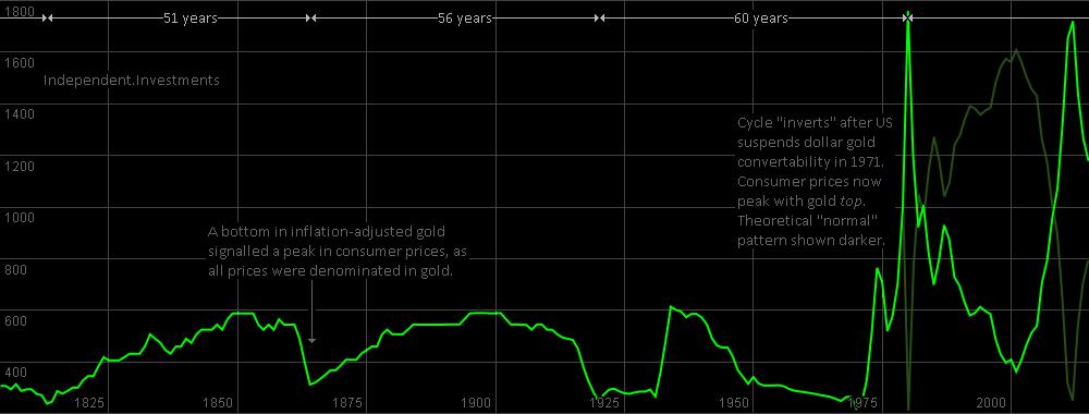 Gold_CPI
